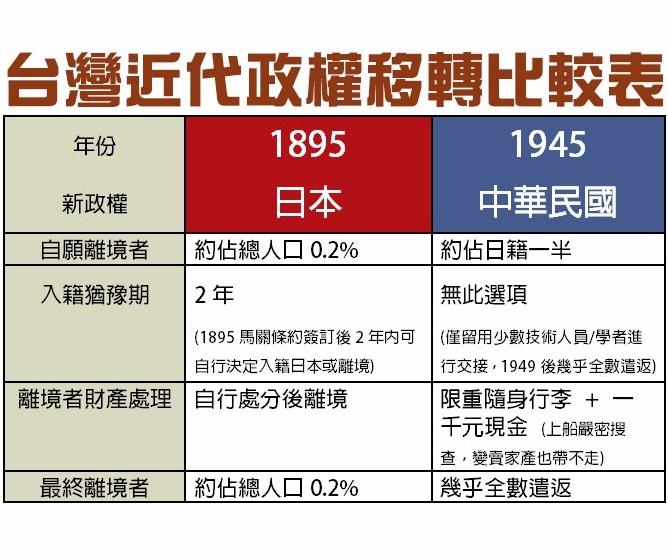 台灣近代政權移轉比較