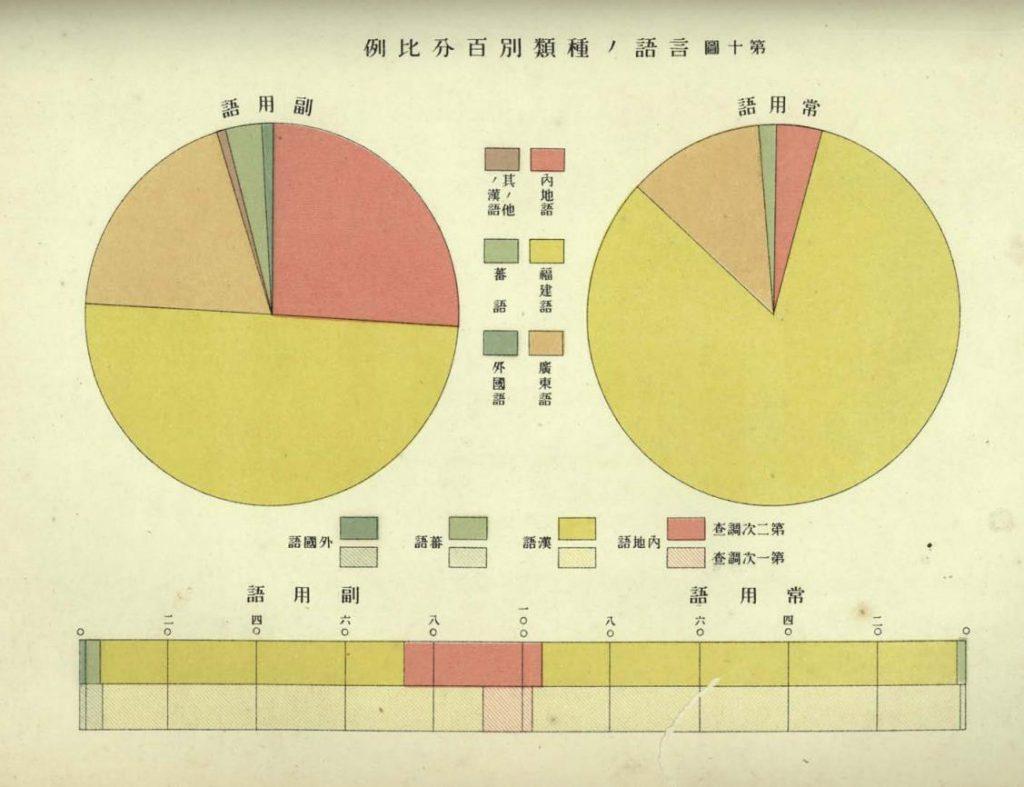 中華民國來臺前,臺灣講什麼語言?